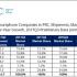 IDC中国手机Q3报告:小米暴增六成 苹果反弹7%